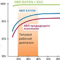 Технология ESS от Eaton